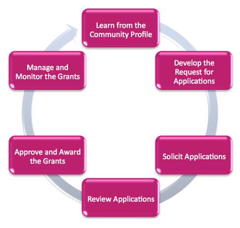 Grantmaking-process-flow-chart